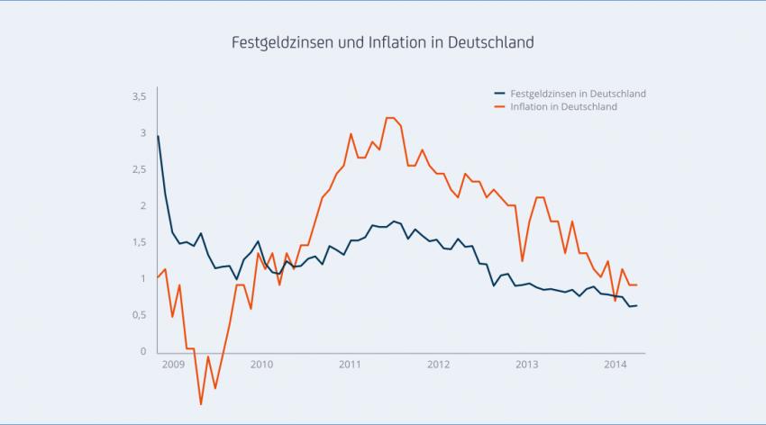 Zins-Grafiken.001